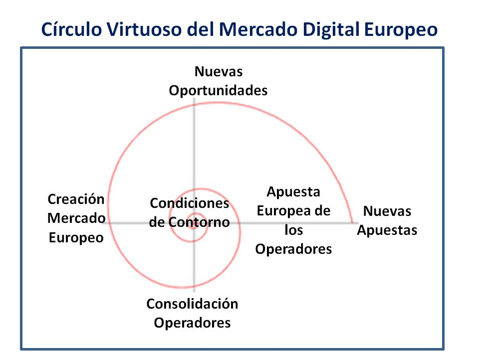 Círculo Virtuoso del Mercado Digital Europeo 1